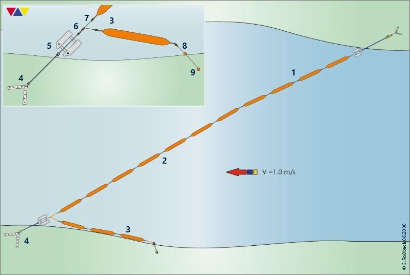 Berechnungsgrundlage anhand einer Skizze zum Einsatz der Ölsperre Typ R 200 L an der Donau